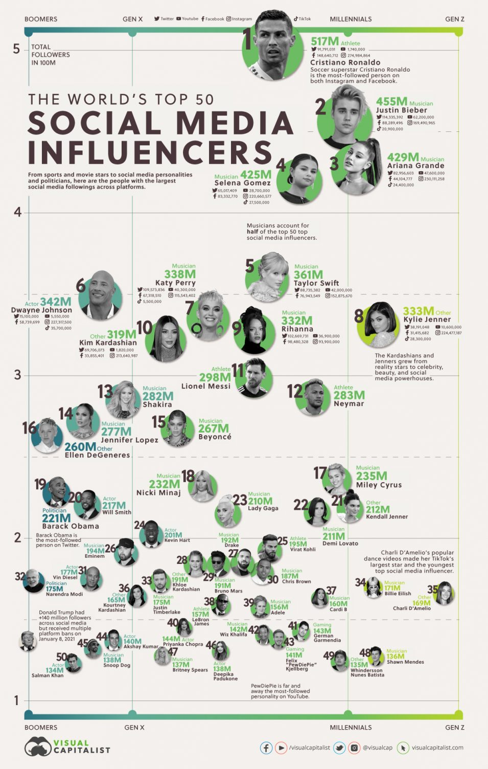 Top World 50 Social Media Influencers